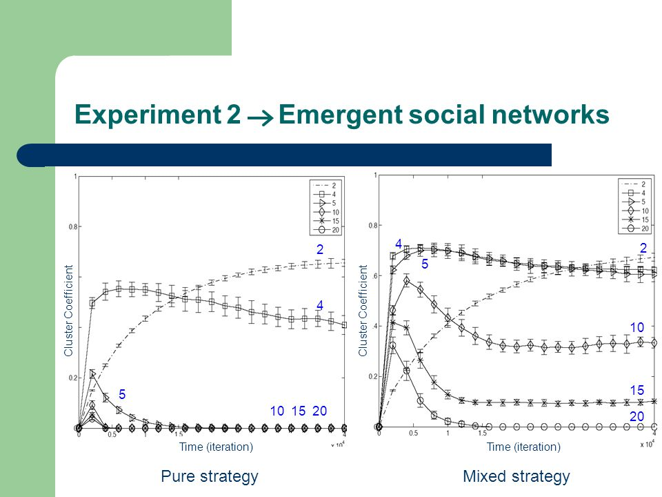 Experiment 2 Emergent social networks Pure strategyMixed strategy 2 4 5 10 15 20 2 4 5 10 15 20 Cluster Coefficient Time (iteration)