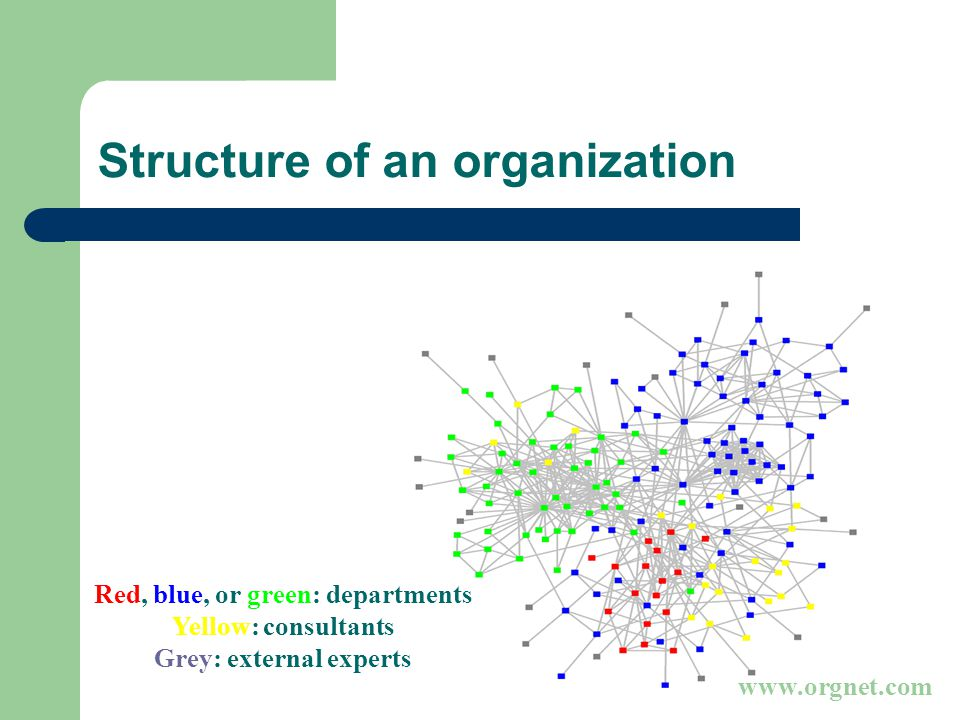 Red, blue, or green: departments Yellow: consultants Grey: external experts   Structure of an organization