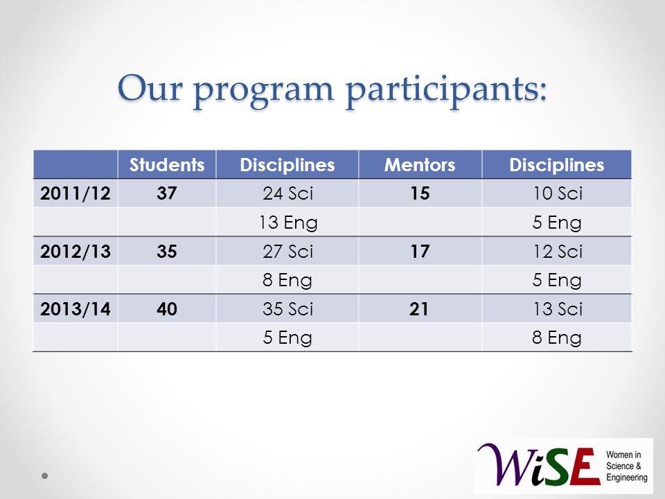 Our program participants: StudentsDisciplinesMentorsDisciplines 2011/1237 24 Sci 15 10 Sci 13 Eng5 Eng 2012/1335 27 Sci 17 12 Sci 8 Eng5 Eng 2013/1440 35 Sci 21 13 Sci 5 Eng8 Eng