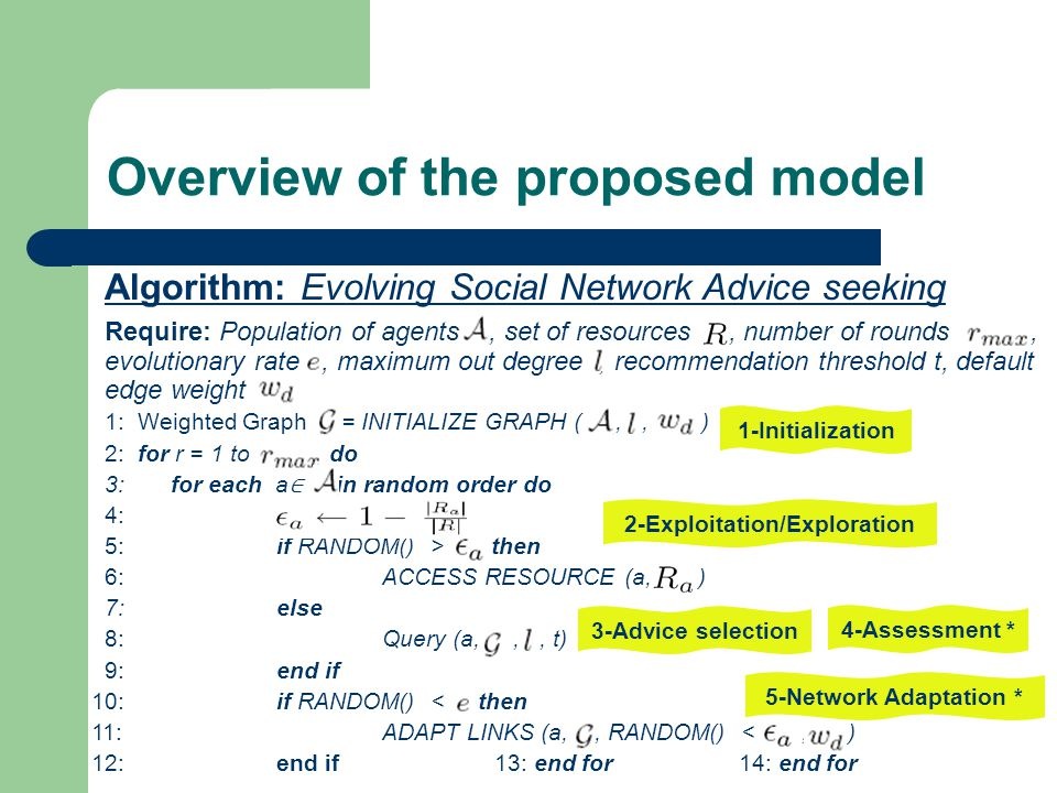Overview of the proposed model Algorithm: Evolving Social Network Advice seeking Require: Population of agents, set of resources, number of rounds, evolutionary rate, maximum out degree, recommendation threshold t, default edge weight 1: Weighted Graph = INITIALIZE GRAPH (,, ) 2: for r = 1 to do 3: for each a ∈ in random order do 4: 5:if RANDOM() > then 6:ACCESS RESOURCE (a, ) 7:else 8:Query (a,,, t) 9:end if 10:if RANDOM() < then 11:ADAPT LINKS (a,, RANDOM() <, ) 12:end if 13: end for 14: end for 1-Initialization 2-Exploitation/Exploration 3-Advice selection 4-Assessment * 5-Network Adaptation *