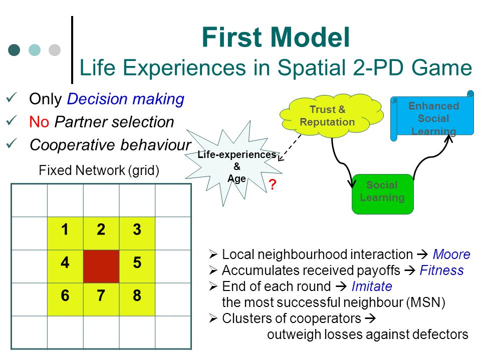 Only Decision making No Partner selection Cooperative behaviour First Model Life Experiences in Spatial 2-PD Game Trust & Reputation Social Learning Enhanced Social Learning Life-experiences & Age 123 45 678 Fixed Network (grid)  Local neighbourhood interaction  Moore  Accumulates received payoffs  Fitness  End of each round  Imitate the most successful neighbour (MSN)  Clusters of cooperators  outweigh losses against defectors ?