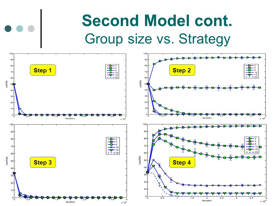 Second Model cont. Group size vs. Strategy Step 1Step 2 Step 3Step 4