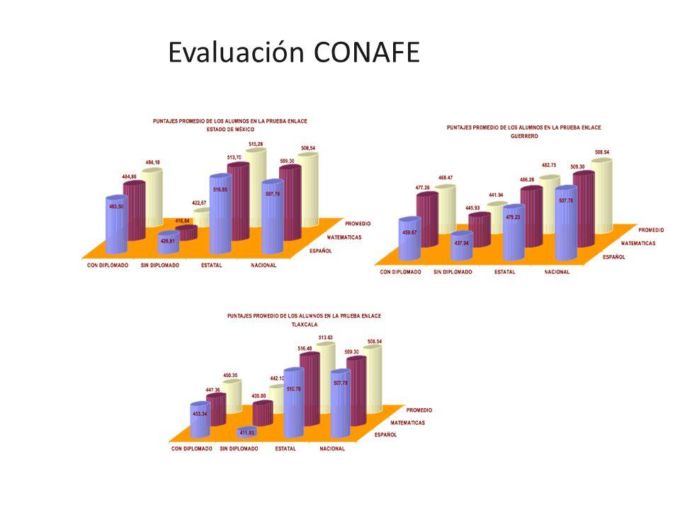 Evaluación CONAFE