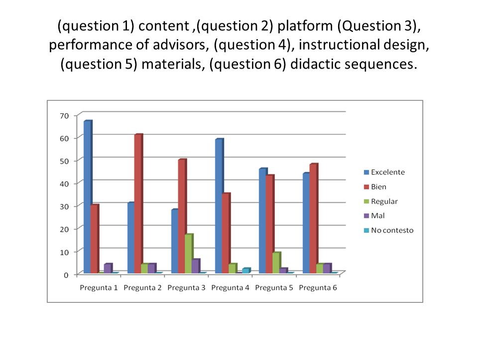 (question 1) content,(question 2) platform (Question 3), performance of advisors, (question 4), instructional design, (question 5) materials, (question 6) didactic sequences.