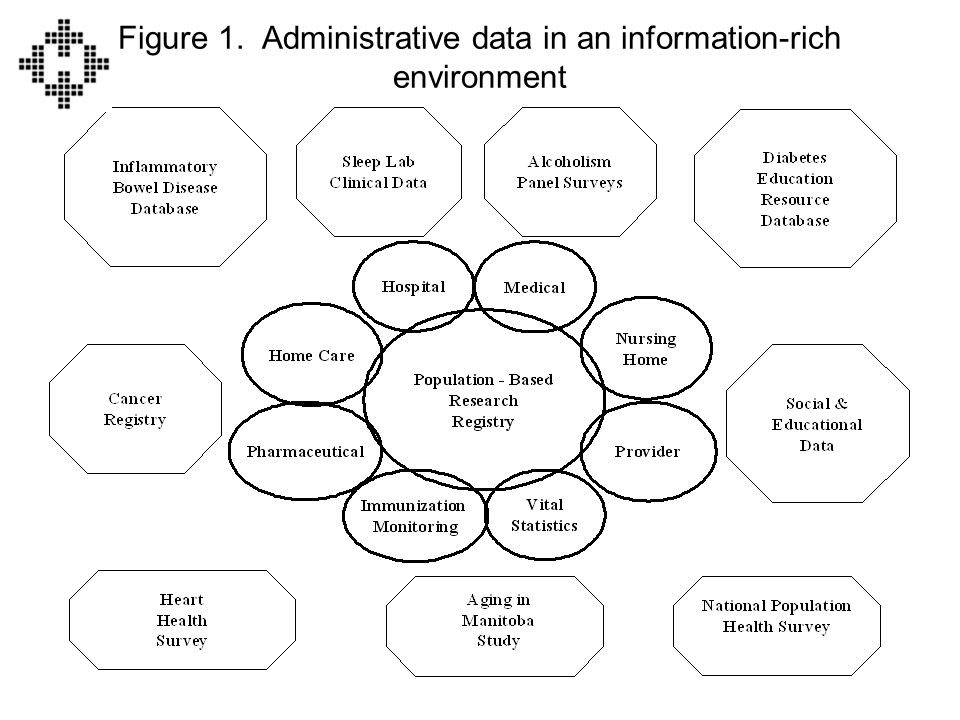 Figure 1. Administrative data in an information-rich environment