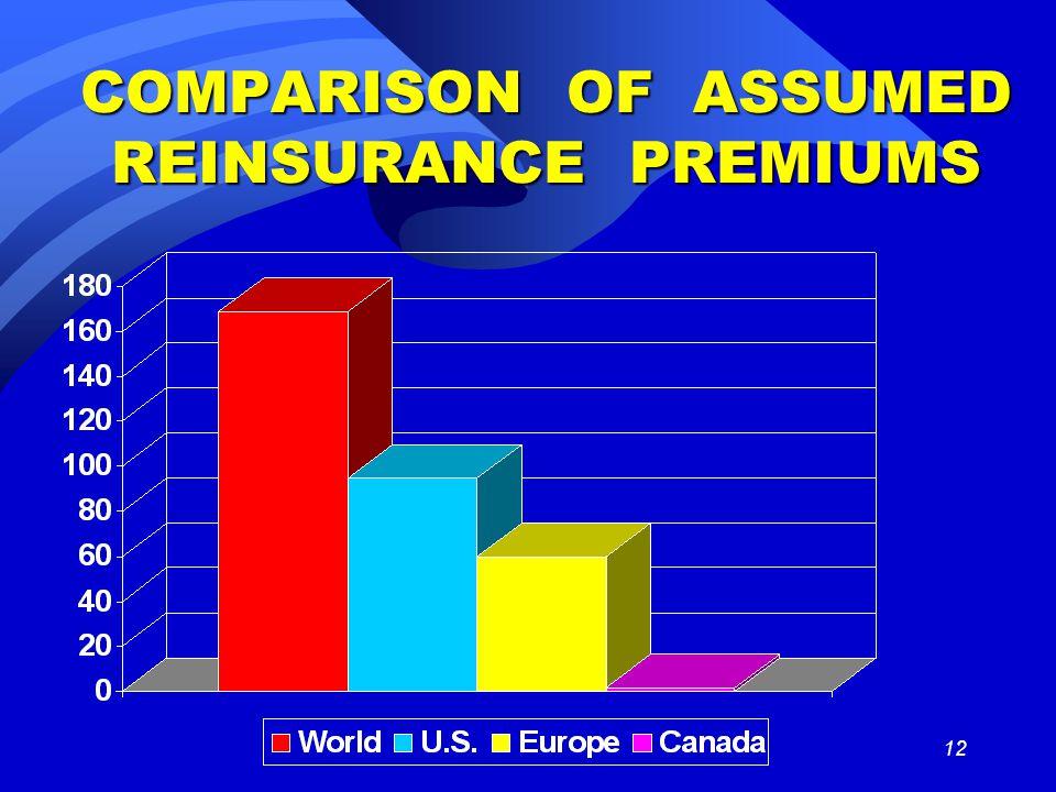 12 COMPARISON OF ASSUMED REINSURANCE PREMIUMS