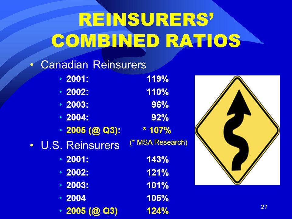 21 REINSURERS' COMBINED RATIOS Canadian Reinsurers 2001:119% 2002:110% 2003: 96% 2004: 92% 2005 (@ Q3): * 107% U.S.