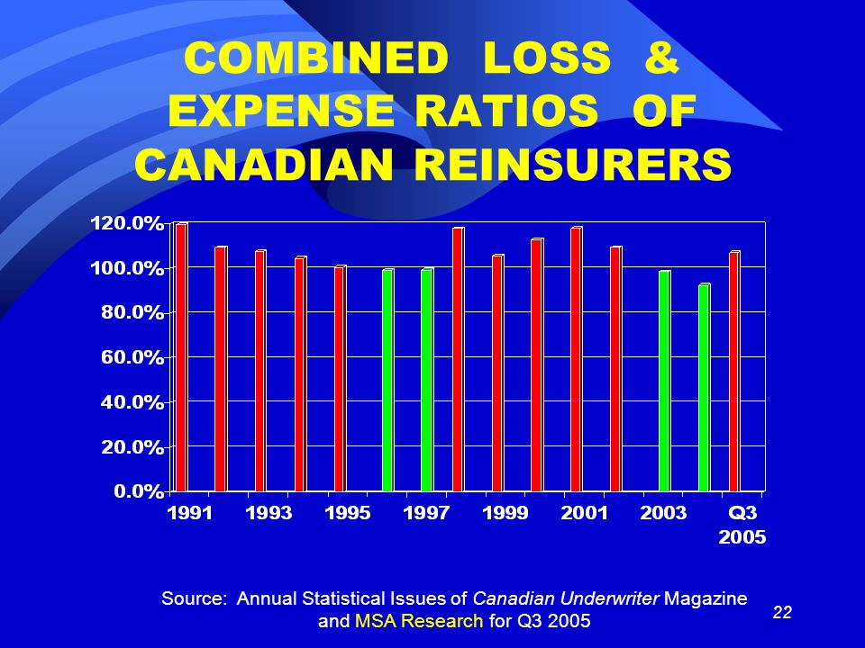 22 COMBINED LOSS & EXPENSE RATIOS OF CANADIAN REINSURERS Source: Annual Statistical Issues of Canadian Underwriter Magazine and MSA Research for Q3 2005