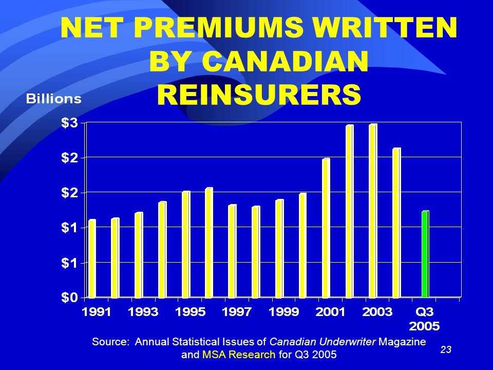 23 NET PREMIUMS WRITTEN BY CANADIAN REINSURERS Source: Annual Statistical Issues of Canadian Underwriter Magazine and MSA Research for Q3 2005