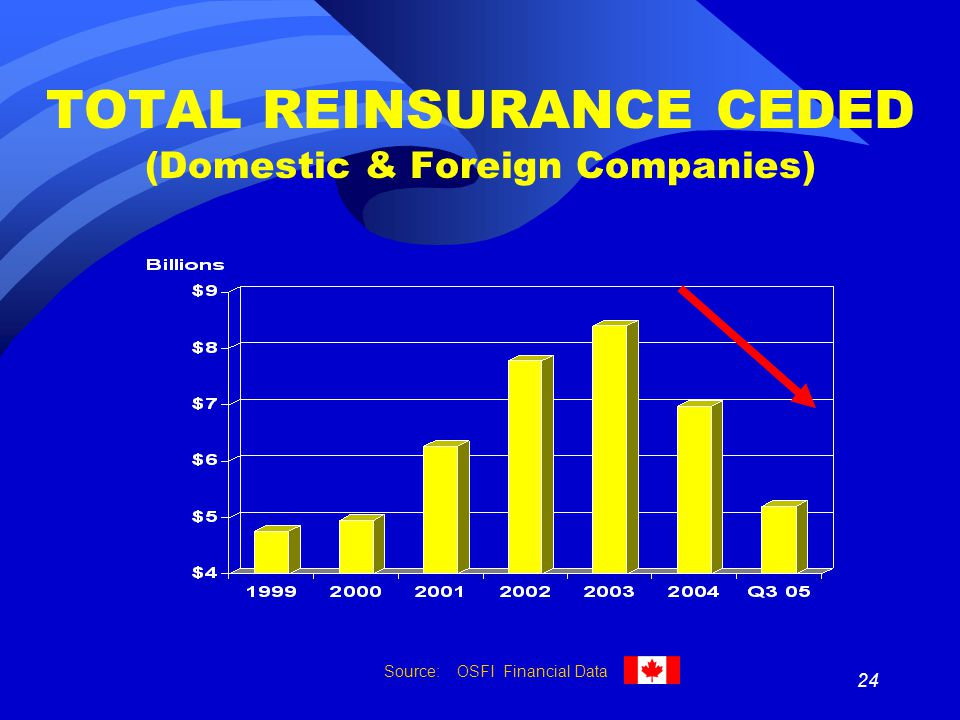 24 TOTAL REINSURANCE CEDED (Domestic & Foreign Companies) Source: OSFI Financial Data