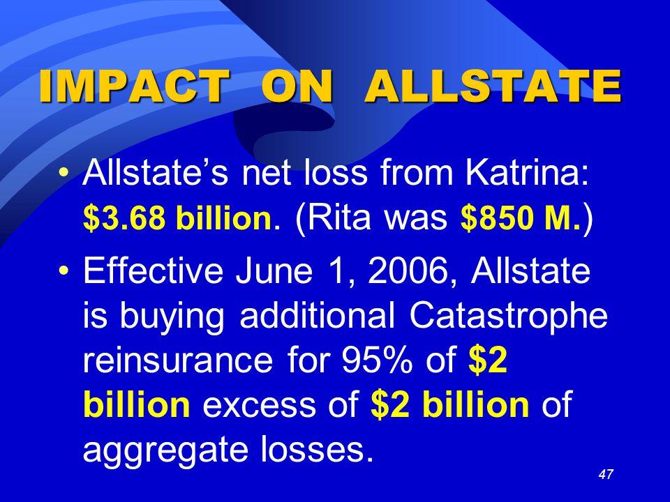 47 IMPACT ON ALLSTATE Allstate's net loss from Katrina: $3.68 billion.