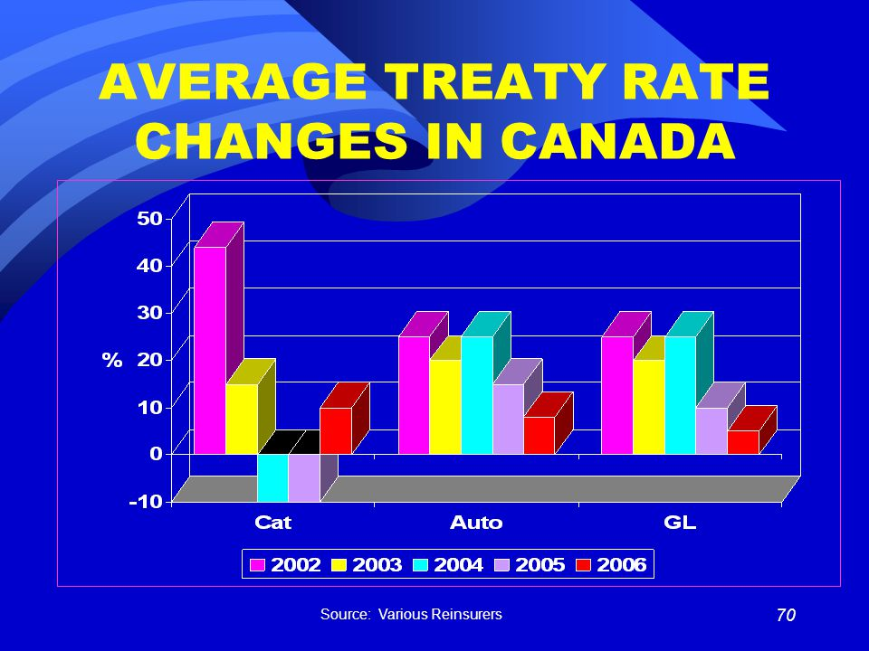 70 AVERAGE TREATY RATE CHANGES IN CANADA Source: Various Reinsurers