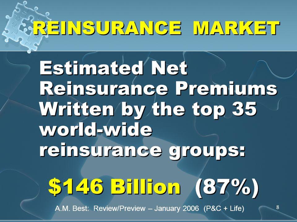 8 REINSURANCE MARKET Estimated Net Reinsurance Premiums Written by the top 35 world-wide reinsurance groups: $146 Billion (87%) Estimated Net Reinsurance Premiums Written by the top 35 world-wide reinsurance groups: $146 Billion (87%) A.M.