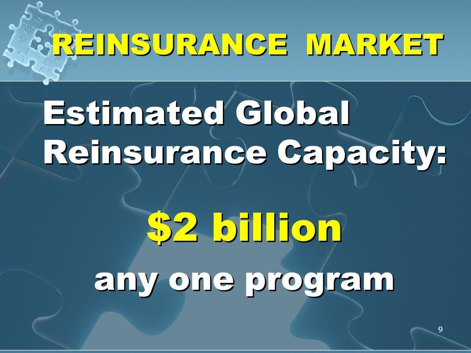9 REINSURANCE MARKET Estimated Global Reinsurance Capacity: $2 billion any one program Estimated Global Reinsurance Capacity: $2 billion any one program