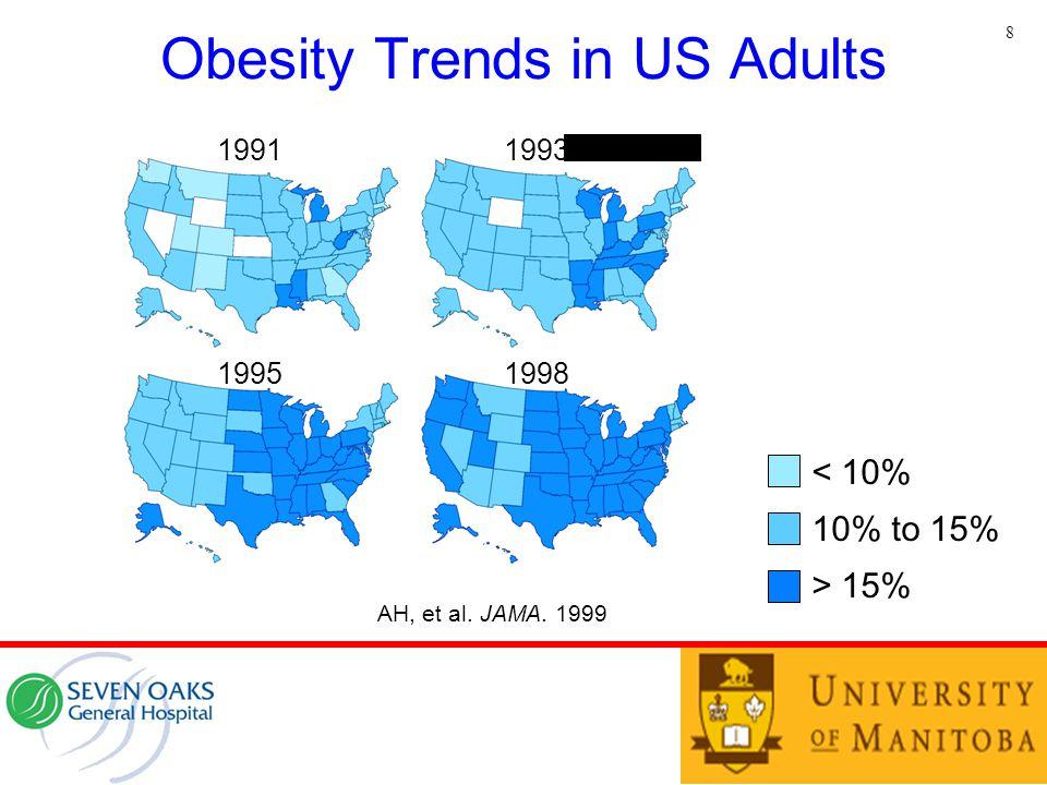 Obesity Trends in US Adults 8 19911993 19951998 < 10% 10% to 15% > 15% AH, et al. JAMA. 1999