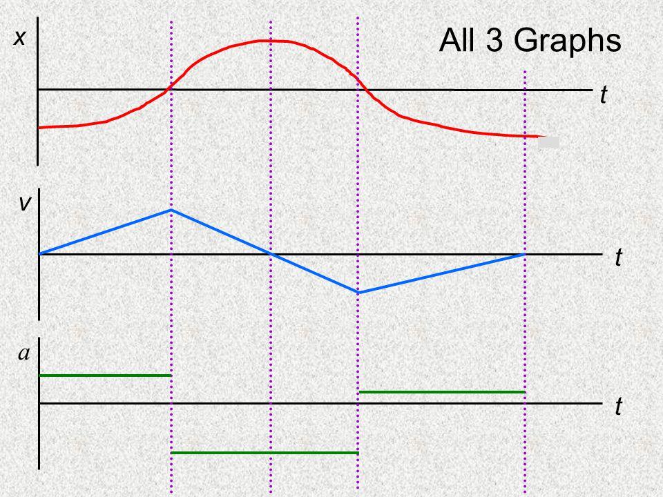 Curve Summary t x A B C D