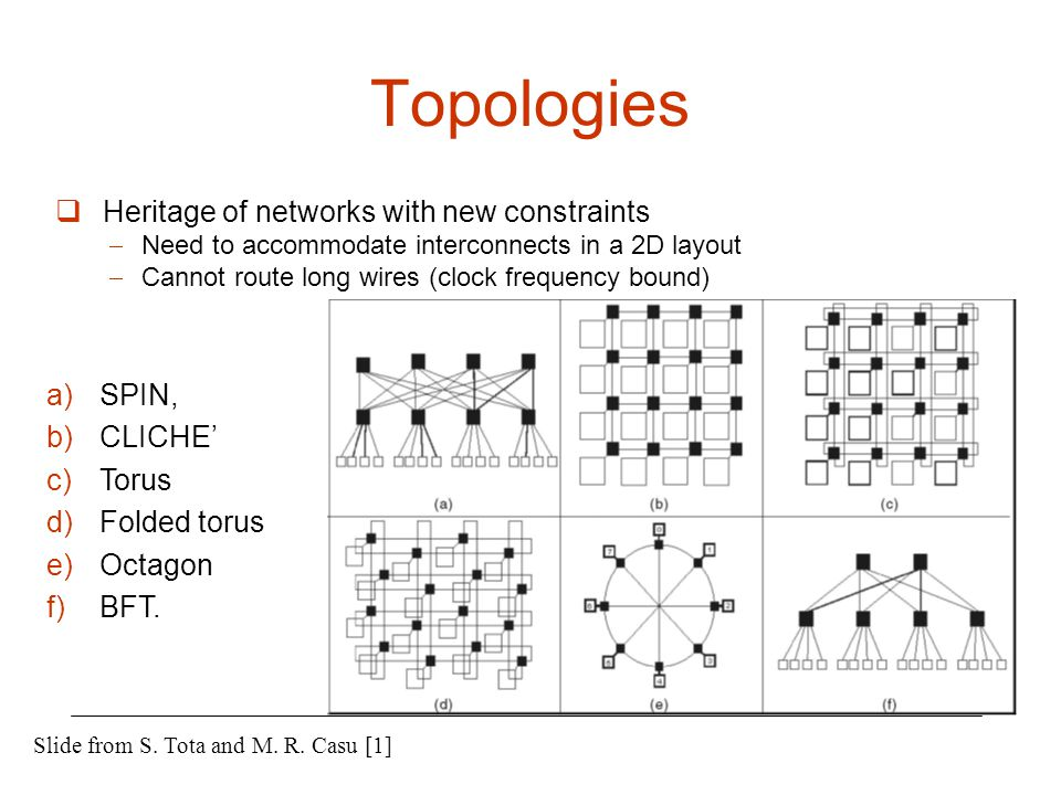 Topologies  Heritage of networks with new constraints  Need to accommodate interconnects in a 2D layout  Cannot route long wires (clock frequency b