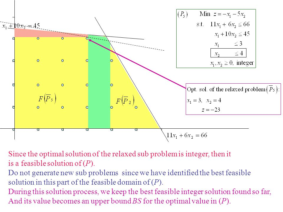 Since the optimal solution of the relaxed sub problem is integer, then it is a feasible solution of (P). Do not generate new sub problems since we hav