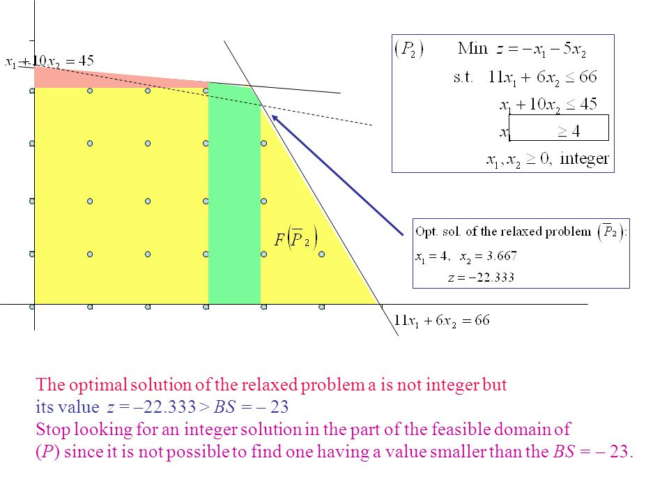 The optimal solution of the relaxed problem a is not integer but its value z = –22.333 > BS = – 23 Stop looking for an integer solution in the part of