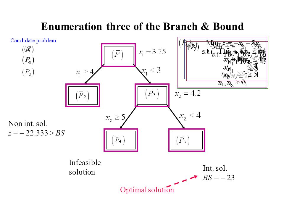 Enumeration three of the Branch & Bound Int. sol. BS = – 23 Infeasible solution Non int. sol. z = – 22.333 > BS Optimal solution