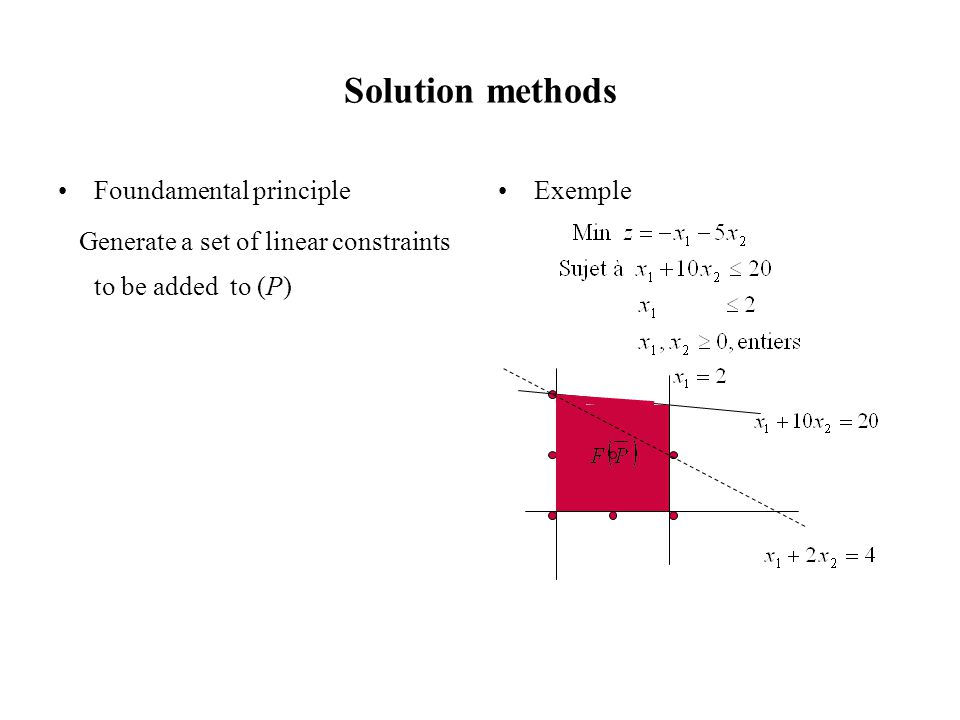 Méthodes de résolution Foundamental principle Generate a set of linear constraints to be added to (P) in order to generate a new problem (PR) such that Furthermore, when solving the problem, the variables take integer values, and hence it is optimal for (P).