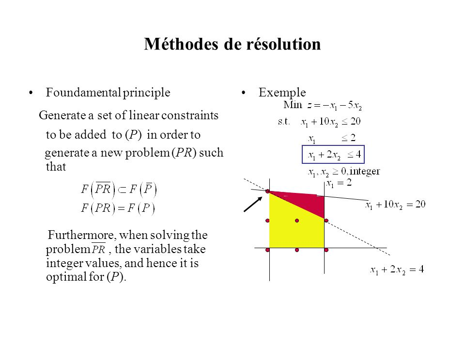 Méthodes de résolution Foundamental principle Generate a set of linear constraints to be added to (P) in order to generate a new problem (PR) such tha