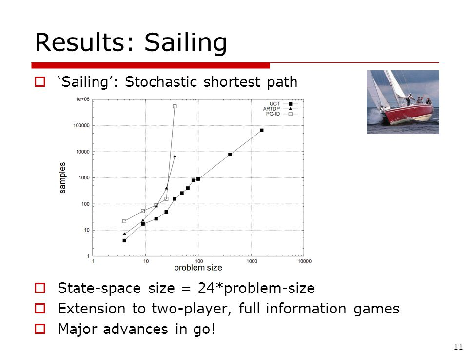 11 Results: Sailing  'Sailing': Stochastic shortest path  State-space size = 24*problem-size  Extension to two-player, full information games  Major advances in go!