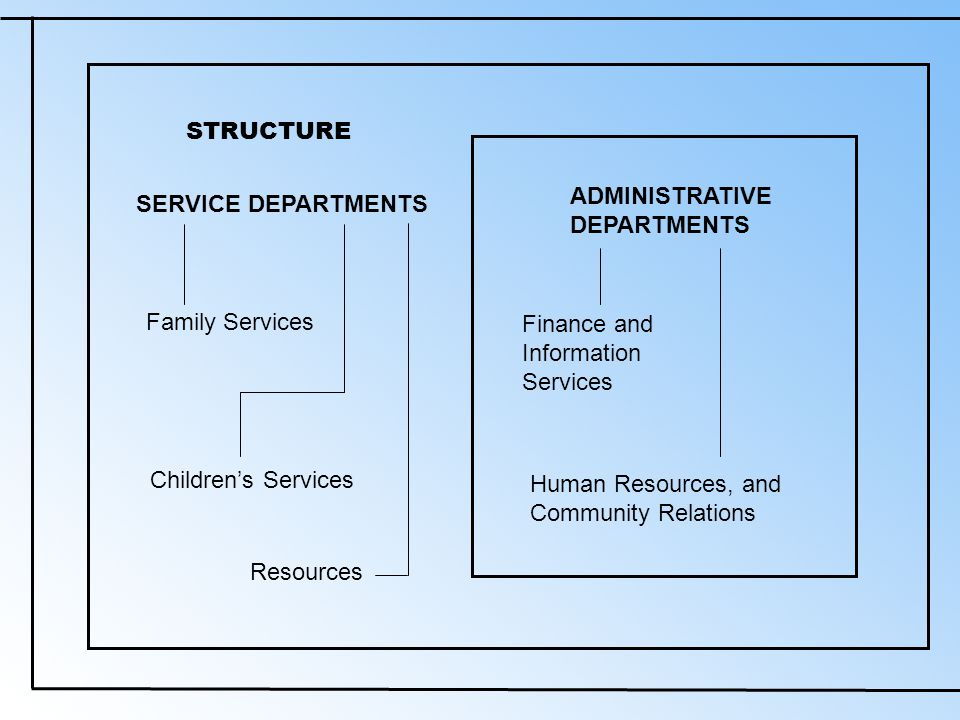 STRUCTURE SERVICE DEPARTMENTS Family Services Children's Services Resources ADMINISTRATIVE DEPARTMENTS Finance and Information Services Human Resources, and Community Relations