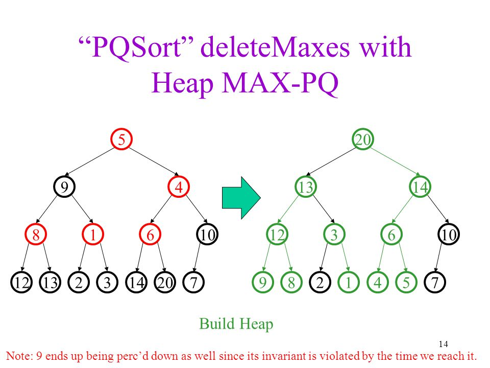 PQSort deleteMaxes with Heap MAX-PQ 14 321312 10618 49 5 720141289 106312 1413 20 754 Build Heap Note: 9 ends up being perc'd down as well since its invariant is violated by the time we reach it.
