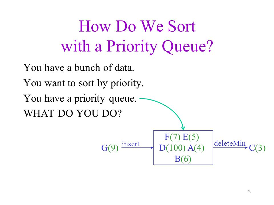 How Do We Sort with a Priority Queue. You have a bunch of data.