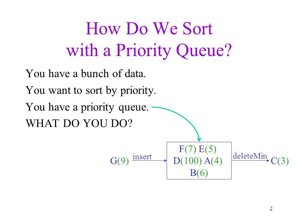PQSort Sort(elts): pq = new PQ for each elt in elts: pq.insert(elt); sortedElts = new array of size elts.length for i = 0 to elts.length – 1: sortedElts[i] = pq.deleteMin return sortedElts 3 What sorting algorithm is this.