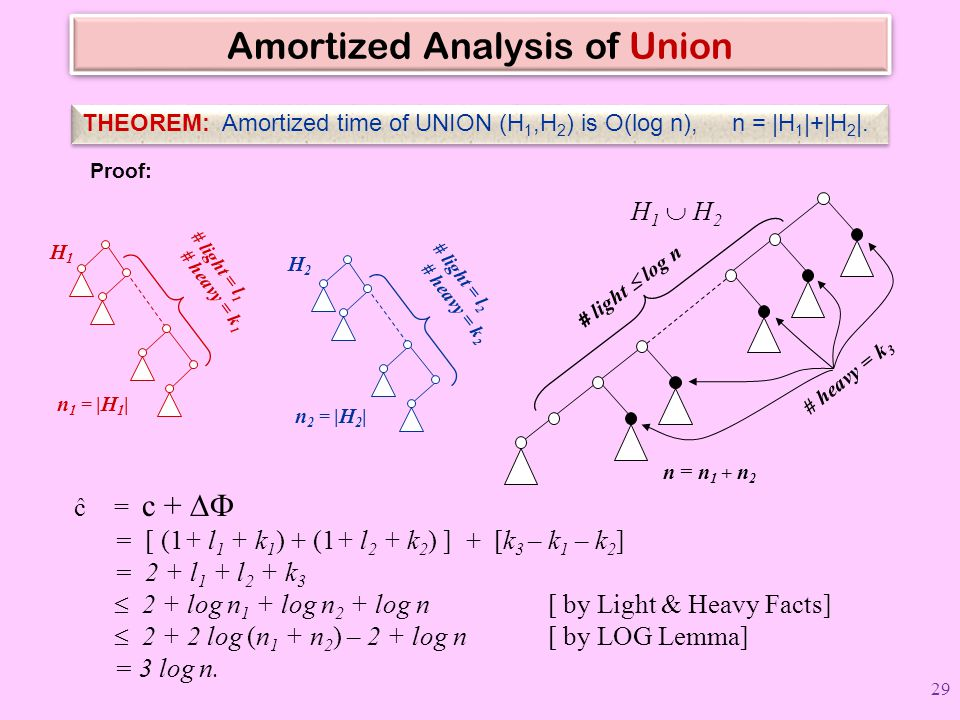 Amortized Analysis of Union THEOREM: Amortized time of UNION (H 1,H 2 ) is O(log n), n = |H 1 |+|H 2 |. Proof: # light = l 1 # heavy = k 1 H1H1 n 1 =