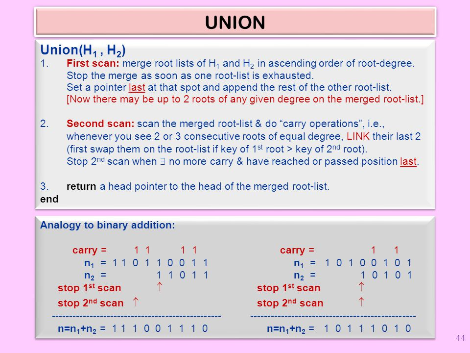 UNION Union(H 1, H 2 ) 1. First scan: merge root lists of H 1 and H 2 in ascending order of root-degree. Stop the merge as soon as one root-list is ex