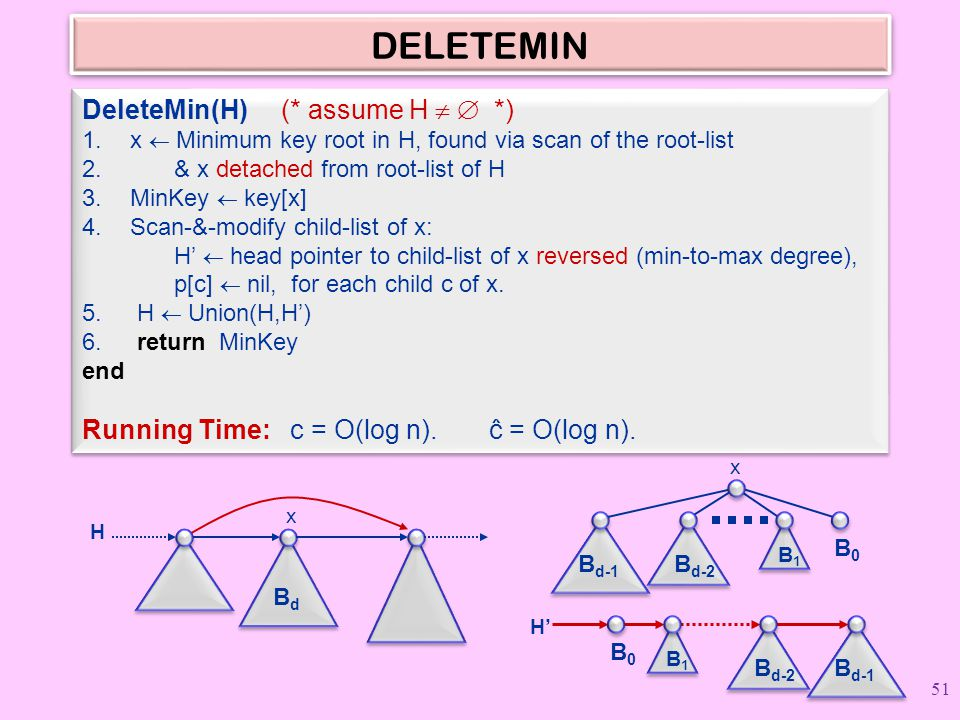 DELETEMIN DeleteMin(H) (* assume H   *) 1.x  Minimum key root in H, found via scan of the root-list 2. & x detached from root-list of H 3.MinKey 