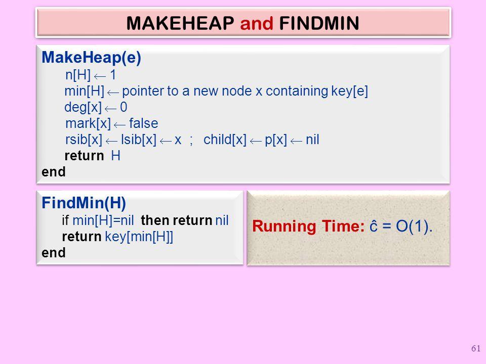 MAKEHEAP and FINDMIN FindMin(H) if min[H]=nil then return nil return key[min[H]] end FindMin(H) if min[H]=nil then return nil return key[min[H]] end M