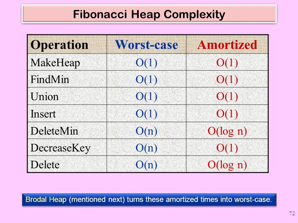 Fibonacci Heap Complexity OperationWorst-caseAmortized MakeHeapO(1) FindMinO(1) Union O(1) Insert O(1) DeleteMinO(n)O(log n) DecreaseKeyO(n)O(1) Delet