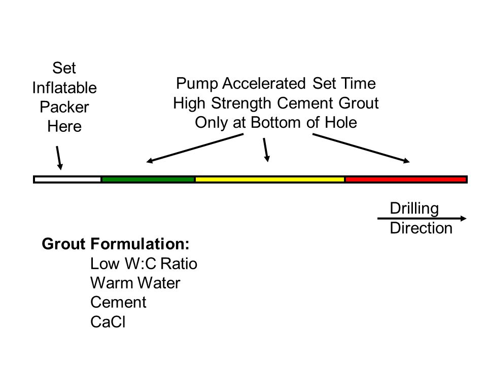 Drilling Direction Set Inflatable Packer Here Pump Accelerated Set Time High Strength Cement Grout Only at Bottom of Hole Grout Formulation: Low W:C R