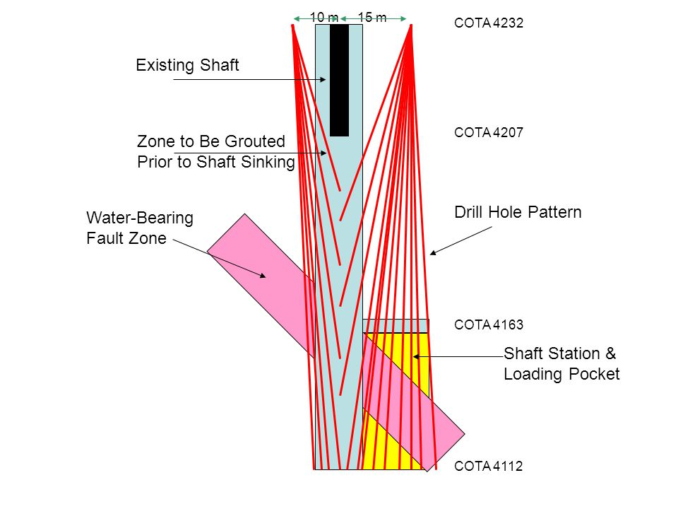 COTA 4207 COTA 4232 COTA 4163 COTA 4112 15 m10 m Existing Shaft Zone to Be Grouted Prior to Shaft Sinking Water-Bearing Fault Zone Drill Hole Pattern