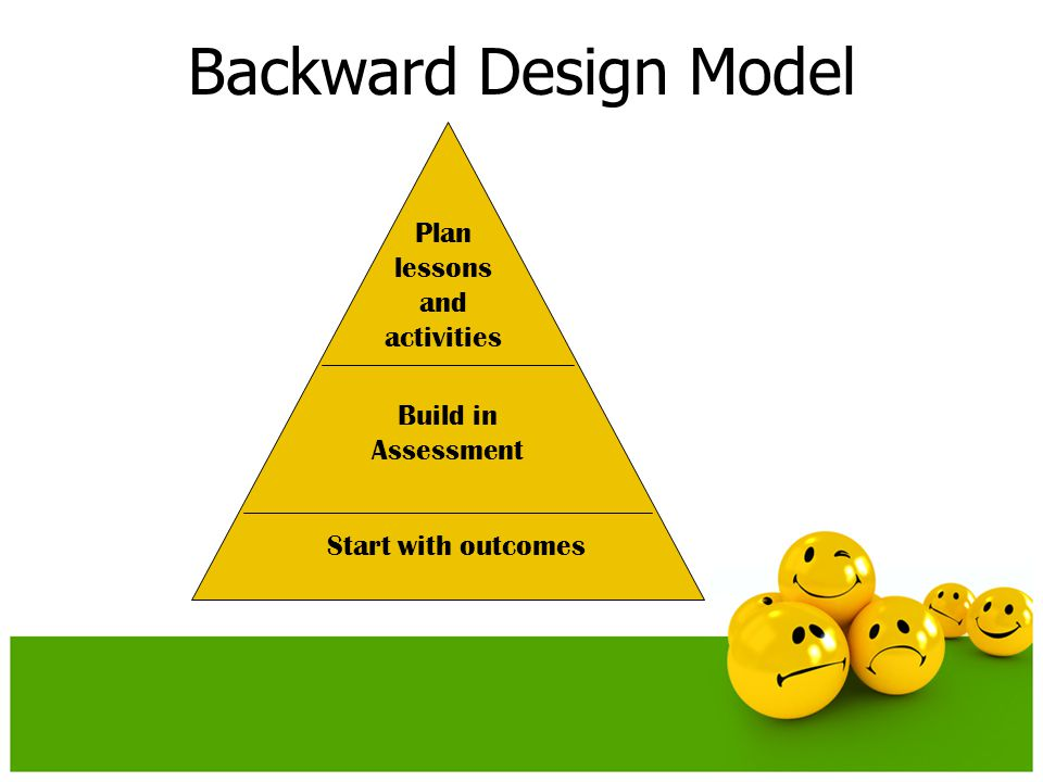Backward Design Model Start with outcomes Build in Assessment Plan lessons and activities