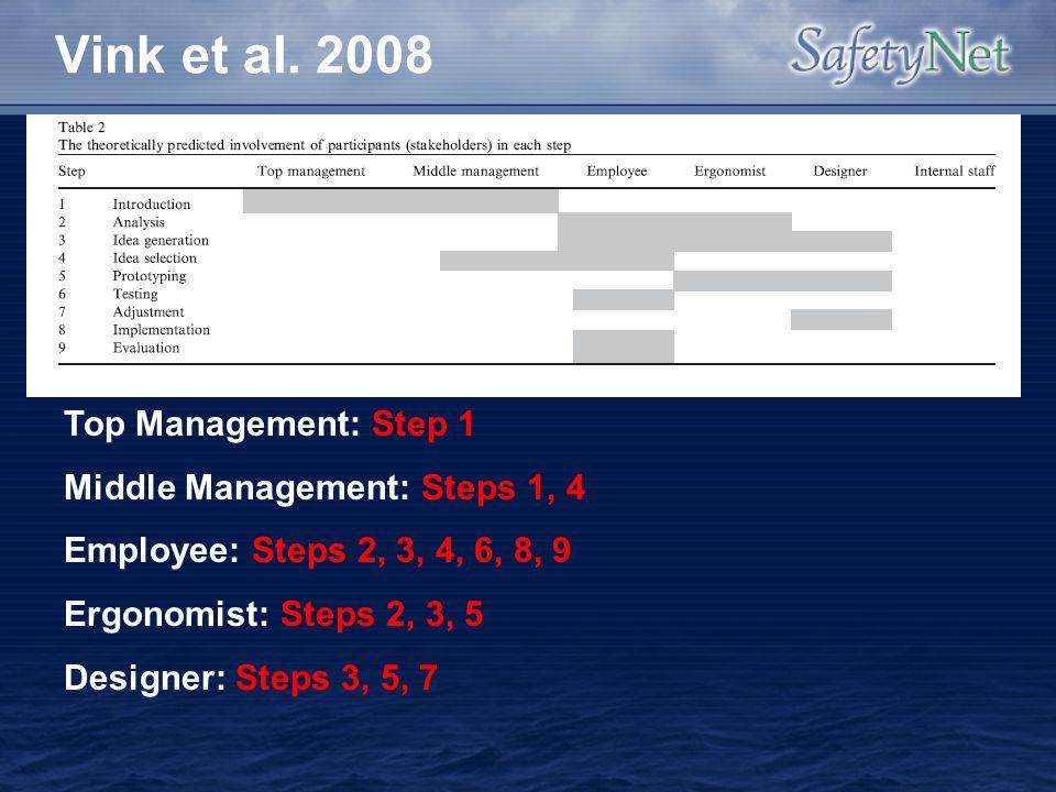 Vink et al. 2008 Top Management: Step 1 Middle Management: Steps 1, 4 Employee: Steps 2, 3, 4, 6, 8, 9 Ergonomist: Steps 2, 3, 5 Designer: Steps 3, 5,