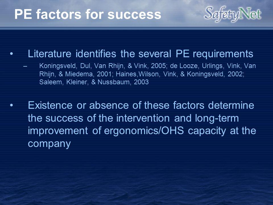 PE factors for success Literature identifies the several PE requirements –Koningsveld, Dul, Van Rhijn, & Vink, 2005; de Looze, Urlings, Vink, Van Rhij