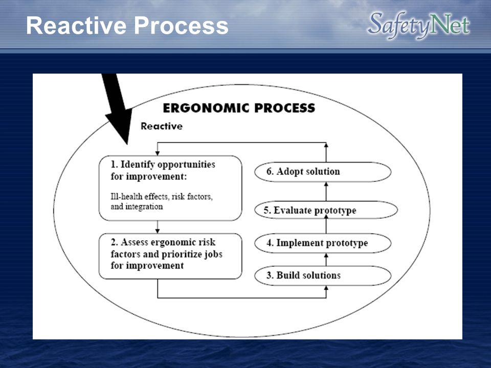 Reactive Process