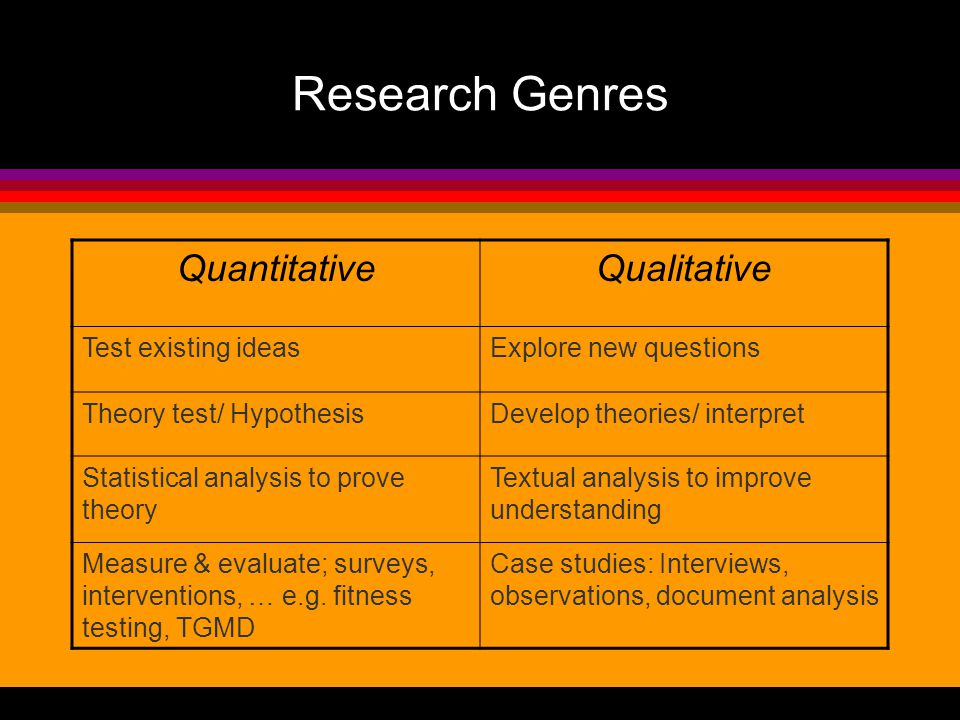 Research Genres QuantitativeQualitative Test existing ideasExplore new questions Theory test/ HypothesisDevelop theories/ interpret Statistical analysis to prove theory Textual analysis to improve understanding Measure & evaluate; surveys, interventions, … e.g.