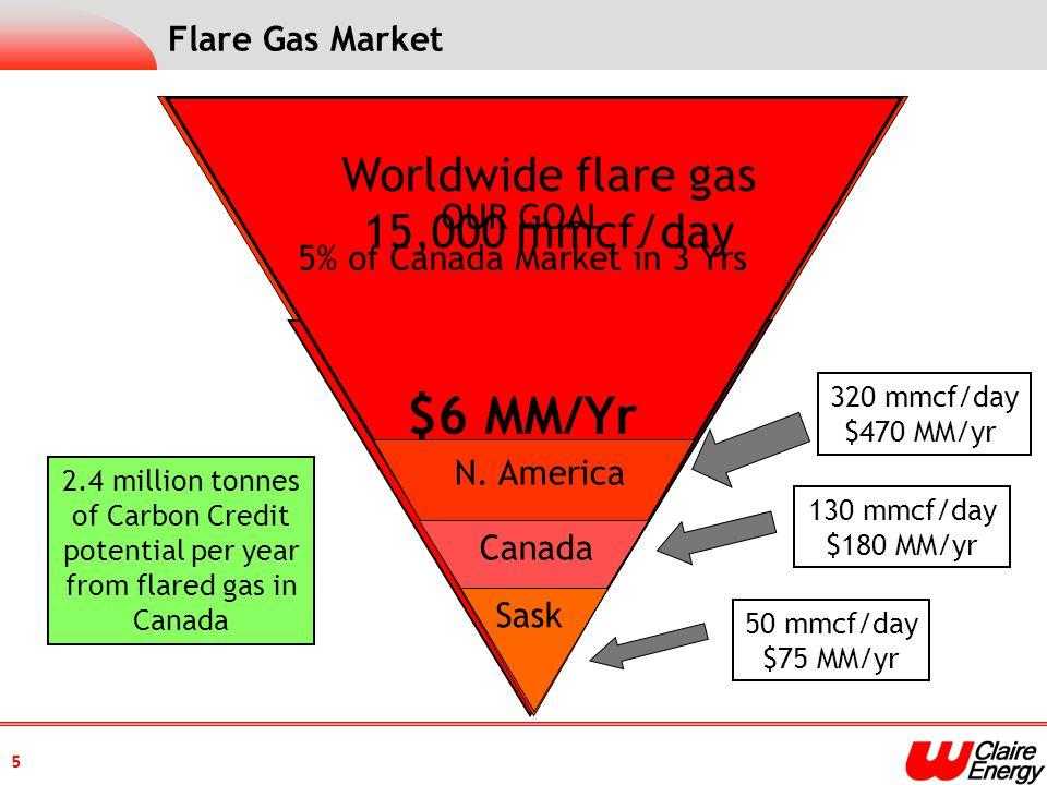 Flare Gas Market N. America Canada Sask 320 mmcf/day $470 MM/yr 130 mmcf/day $180 MM/yr 50 mmcf/day $75 MM/yr Worldwide flare gas 15,000 mmcf/day OUR