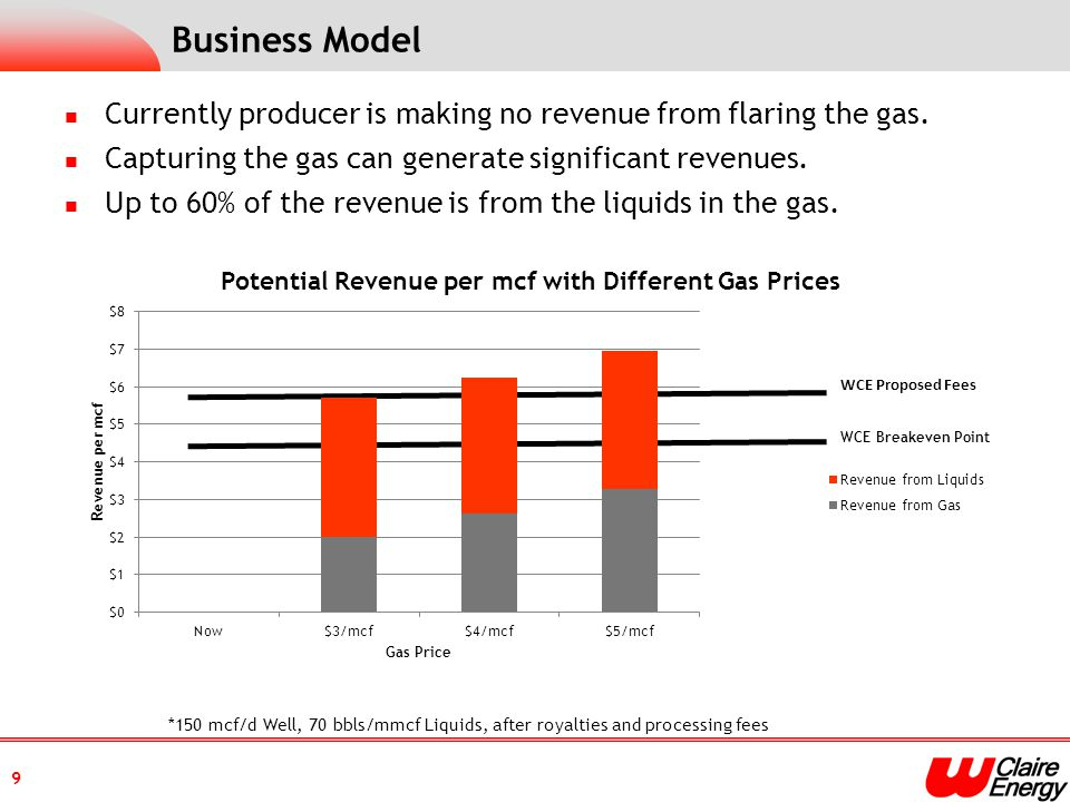 Business Model 9 WCE Breakeven Point Currently producer is making no revenue from flaring the gas.