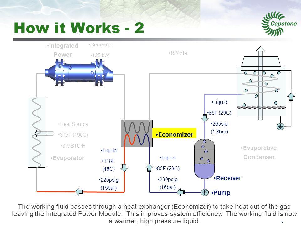 9 How it Works - 3 9 Evaporative Condenser Receiver Economizer Evaporator Vapor 240F (115C) 220psig (15bar) Heat Source 375F (190C) 3 MBTU/H R245fa Pump The working fluid enters the Evaporator, where the working fluid is exposed to waste heat which evaporates the fluid to a high pressure vapor.