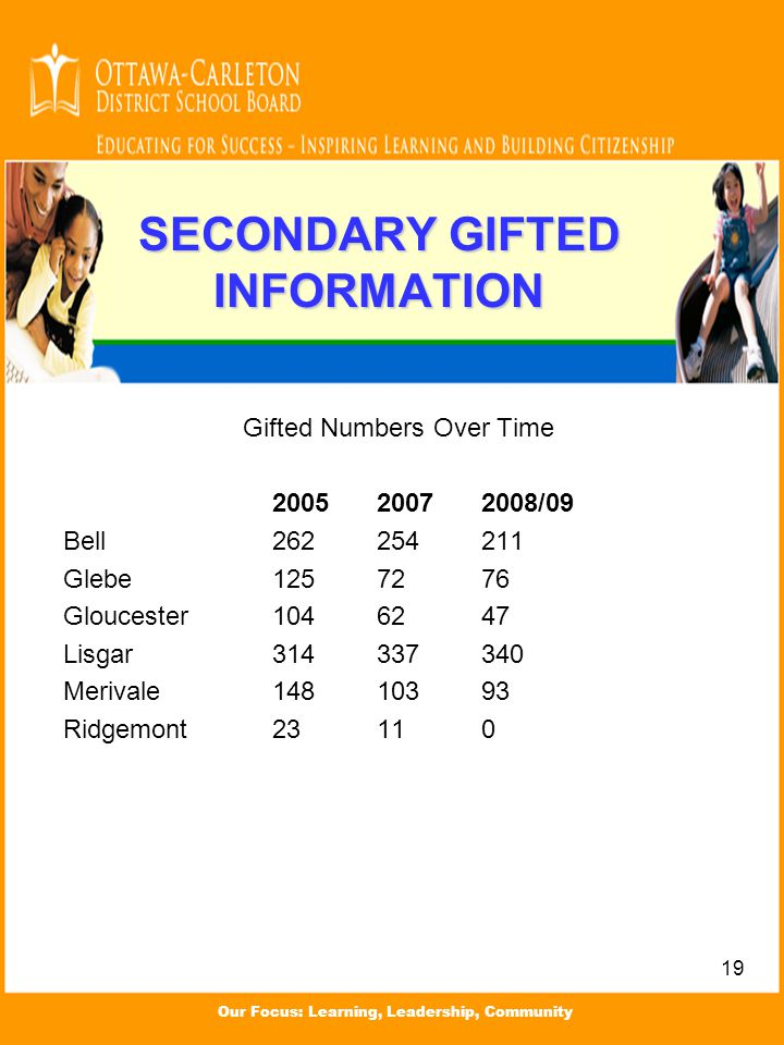 Our Focus: Learning, Leadership, Community SECONDARY GIFTED INFORMATION Gifted Numbers Over Time 200520072008/09 Bell262254211 Glebe1257276 Gloucester