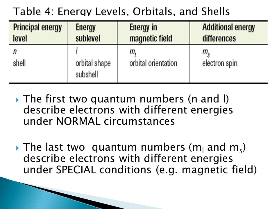 Table 4: Energy Levels, Orbitals, and Shells  The first two quantum numbers (n and l) describe electrons with different energies under NORMAL circums