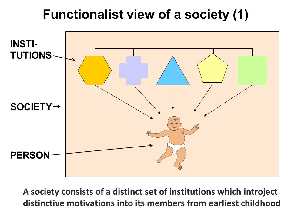 Functionalist view of a society (1) SOCIETY INSTI- TUTIONS PERSON A society consists of a distinct set of institutions which introject distinctive mot