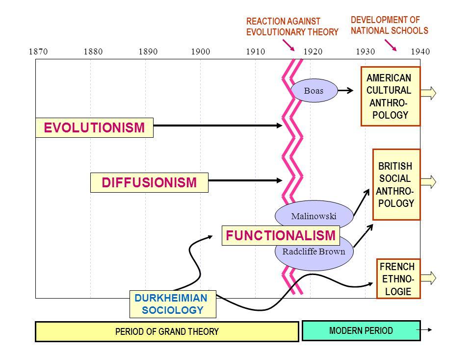 1870 1880 1890 1900 1910 1920 1930 1940 Boas Radcliffe Brown Malinowski AMERICAN CULTURAL ANTHRO- POLOGY BRITISH SOCIAL ANTHRO- POLOGY REACTION AGAINS
